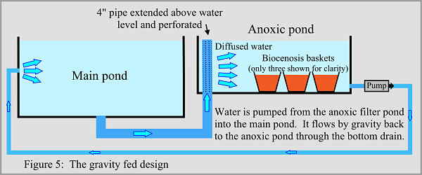 Anoxic filter page 2 for Gravity fed pond filter